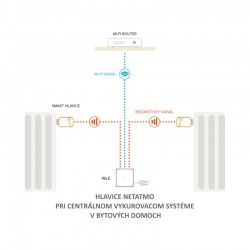 NVP-PRO Netatmo ventily schéma