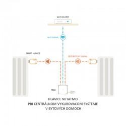 NAV-PRO Netatmo ventily schéma
